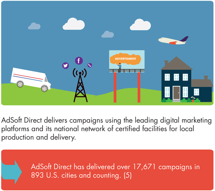 infographic_local_marketing_automation_adsoft_direct